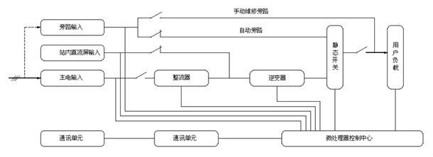 电厂自配备220v/110v或特殊等级的直流母线